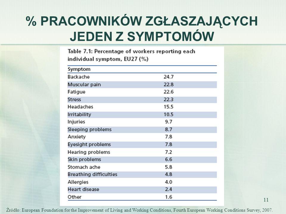 % PRACOWNIKÓW ZGŁASZAJĄCYCH JEDEN Z SYMPTOMÓW