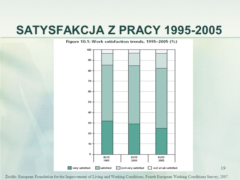 SATYSFAKCJA Z PRACY 1995-2005
