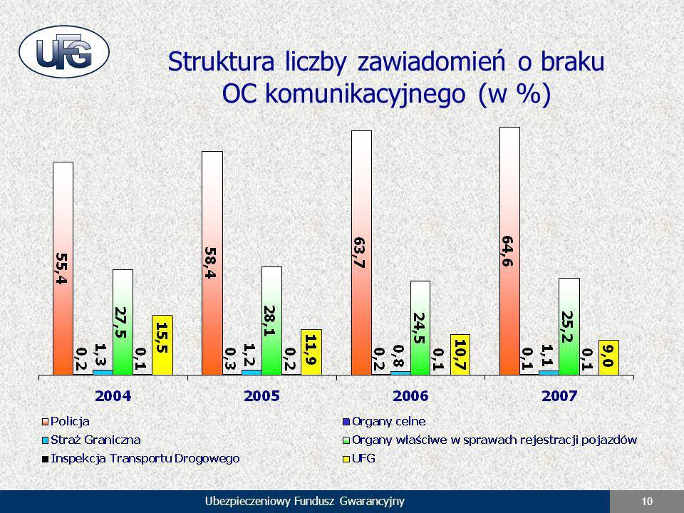 Struktura liczby zawiadomień o braku OC komunikacyjnego (w %)