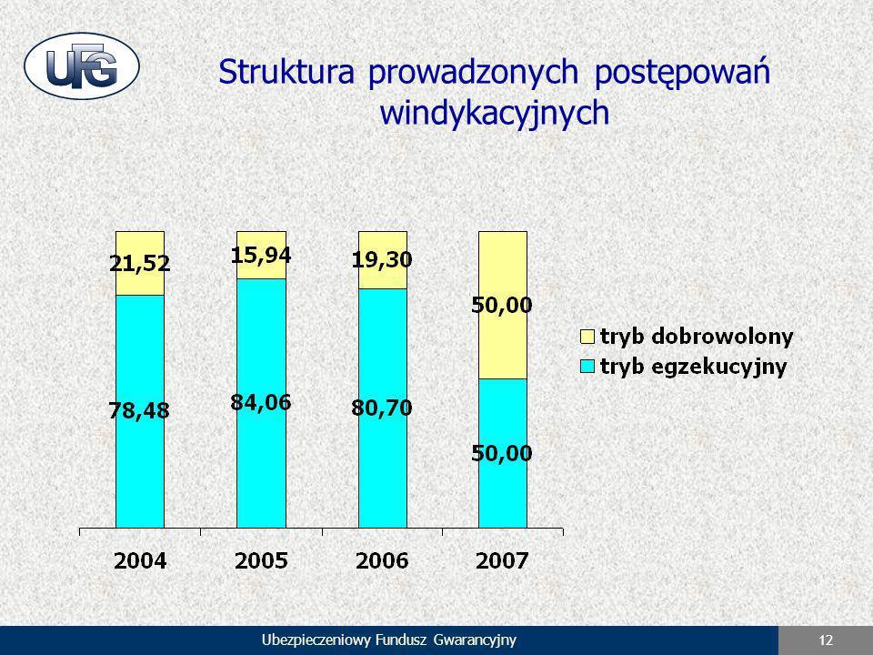 Struktura prowadzonych postępowań windykacyjnych