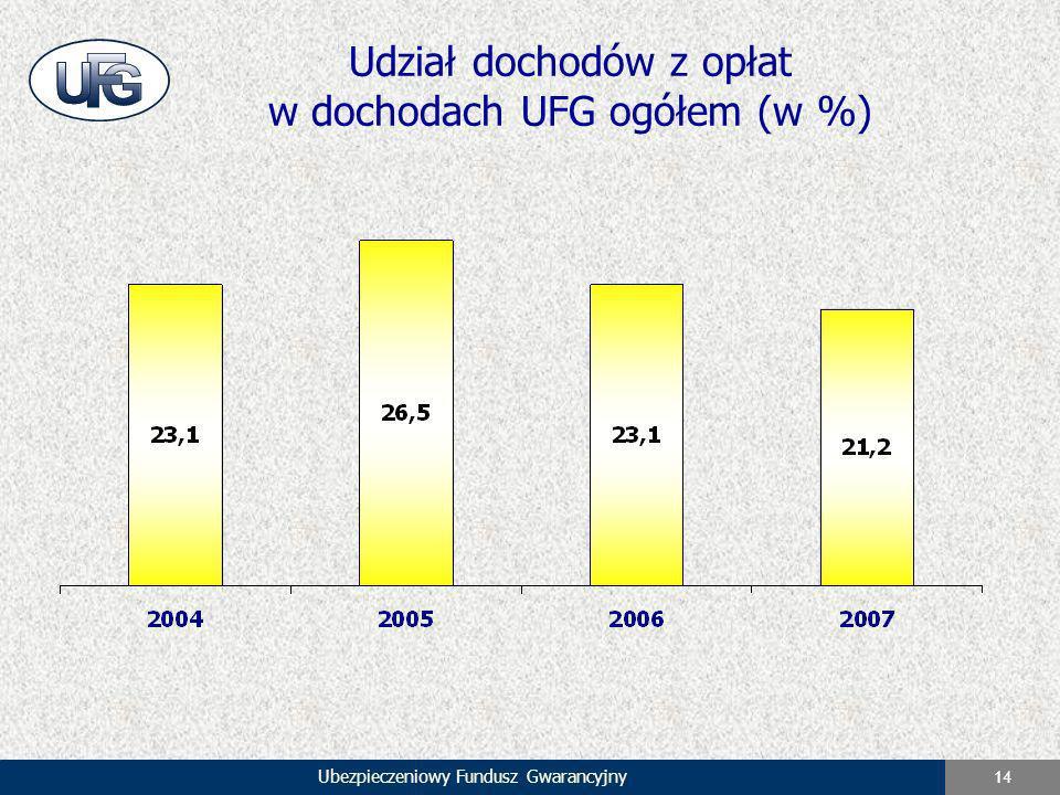Udział dochodów z opłat w dochodach UFG ogółem (w %)