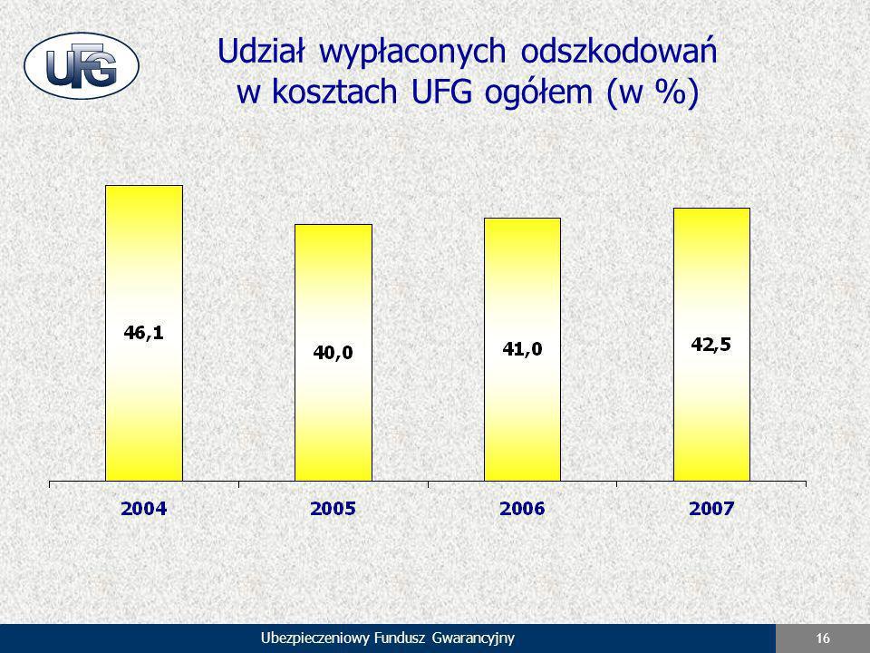 Udział wypłaconych odszkodowań w kosztach UFG ogółem (w %)
