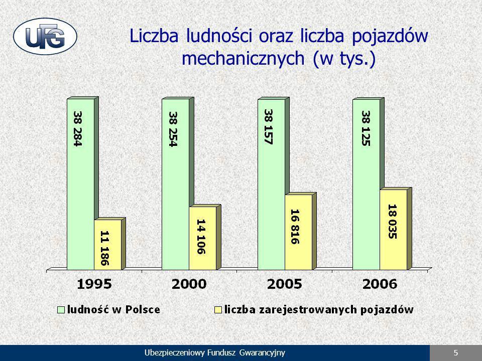 Liczba ludności oraz liczba pojazdów mechanicznych (w tys.)