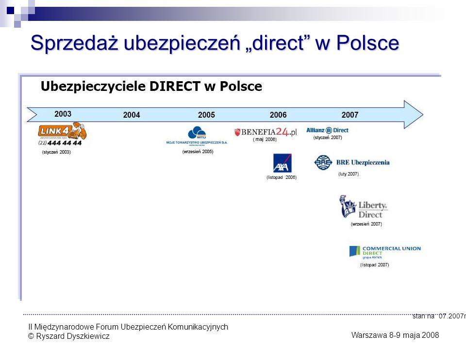 """Sprzedaż ubezpieczeń """"direct w Polsce"""