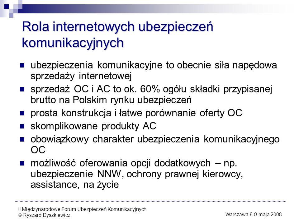 Rola internetowych ubezpieczeń komunikacyjnych