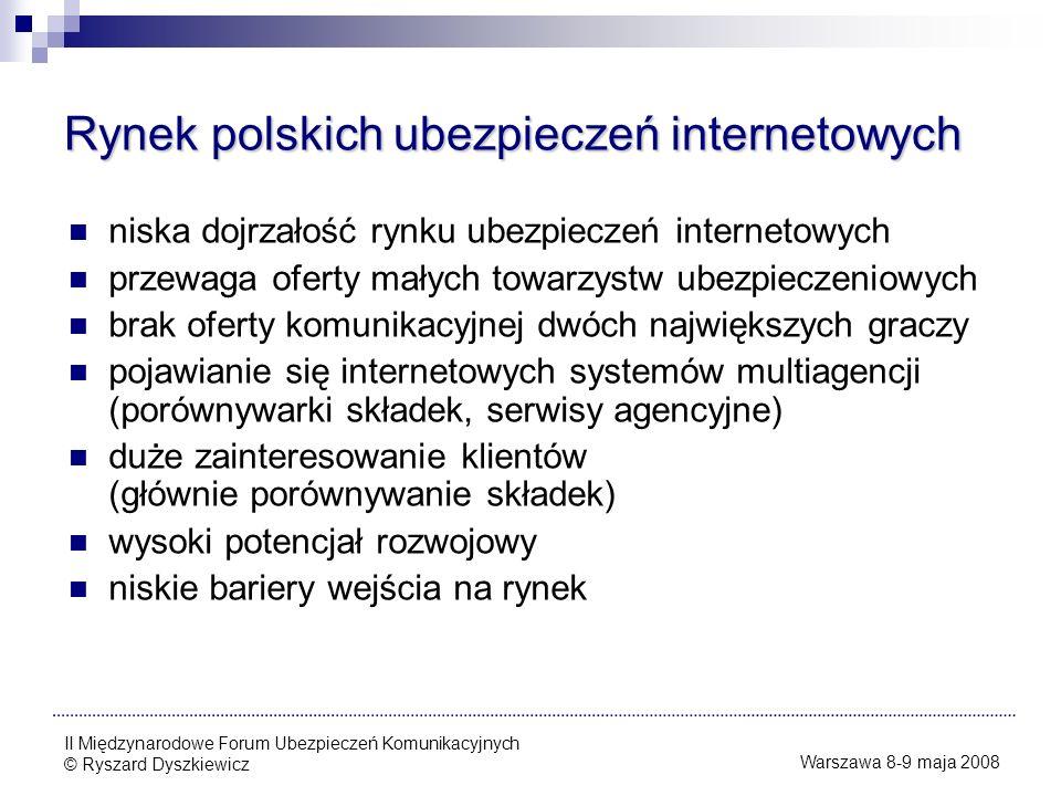 Rynek polskich ubezpieczeń internetowych
