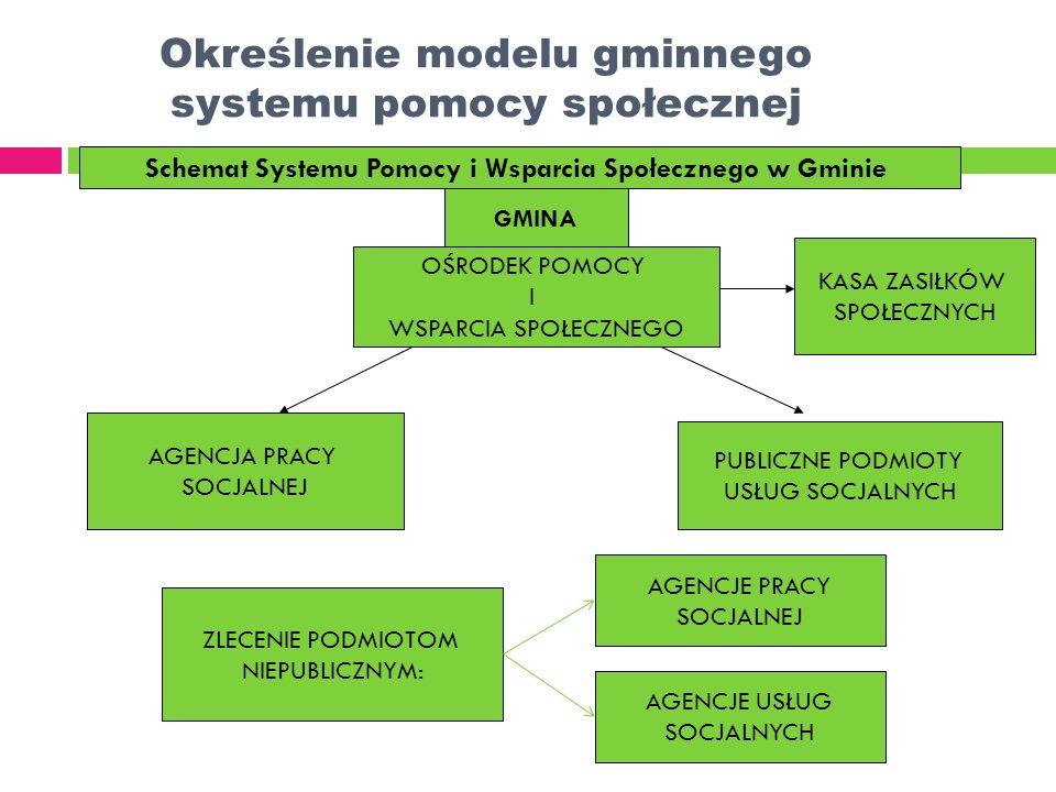 Określenie modelu gminnego systemu pomocy społecznej