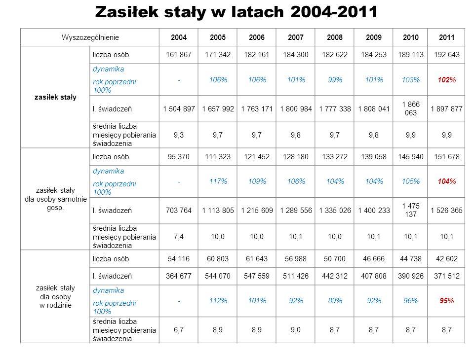 Zasiłek stały w latach 2004-2011