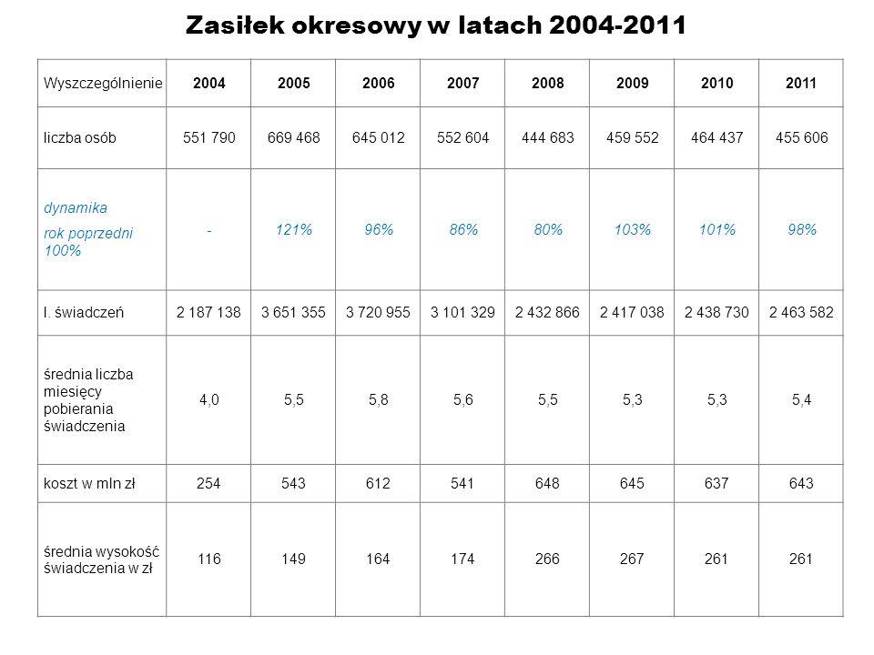 Zasiłek okresowy w latach 2004-2011