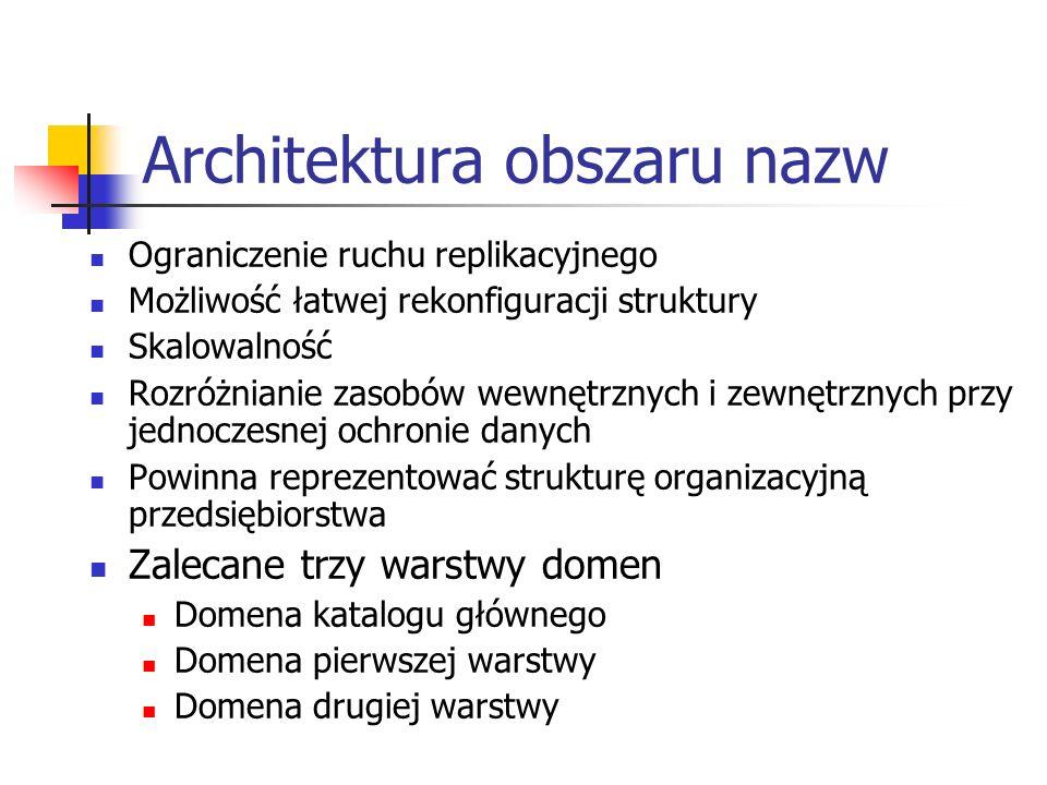 Architektura obszaru nazw