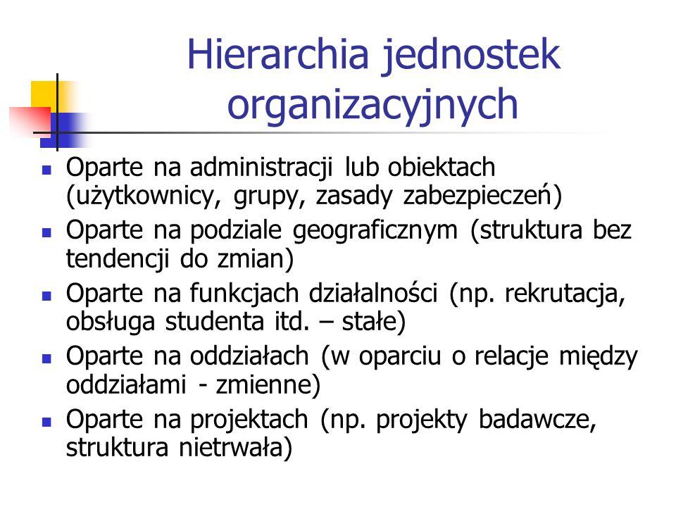 Hierarchia jednostek organizacyjnych