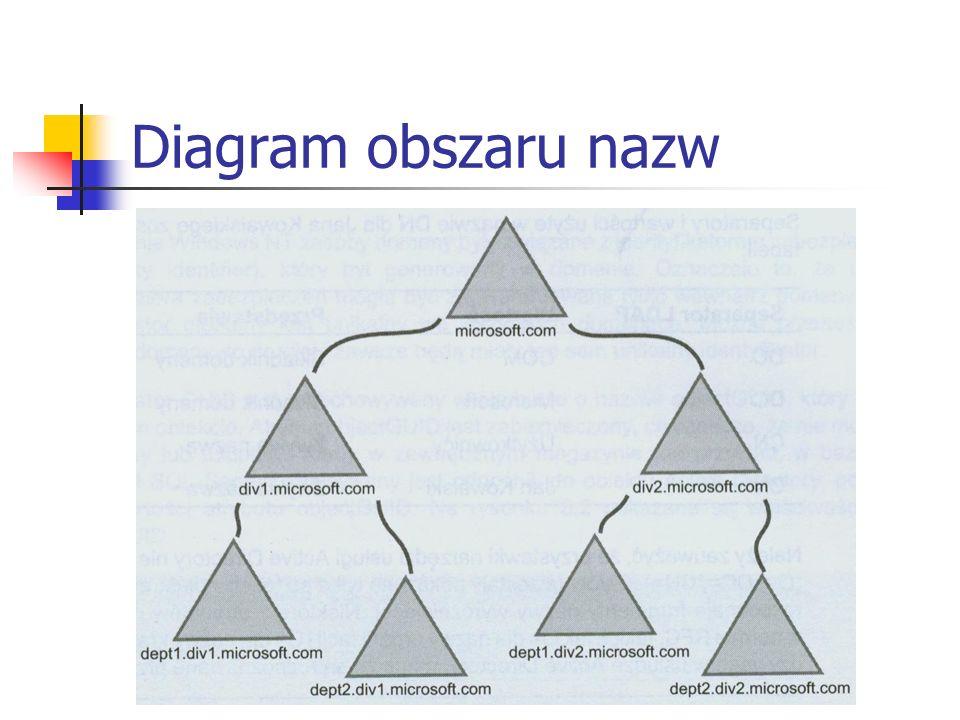 Diagram obszaru nazw