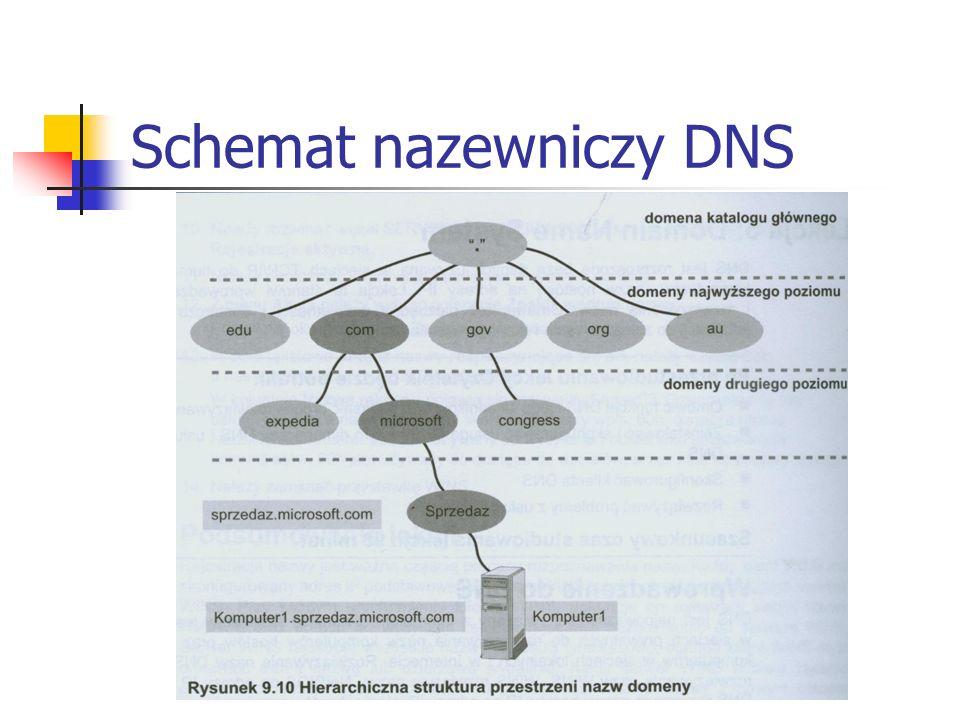 Schemat nazewniczy DNS