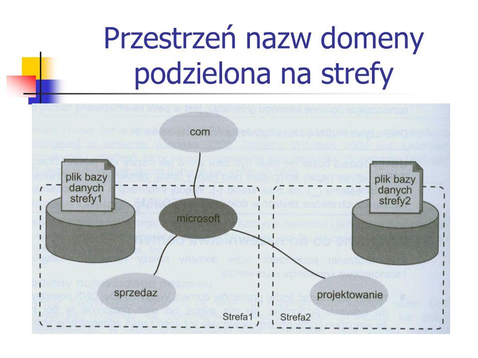 Przestrzeń nazw domeny podzielona na strefy