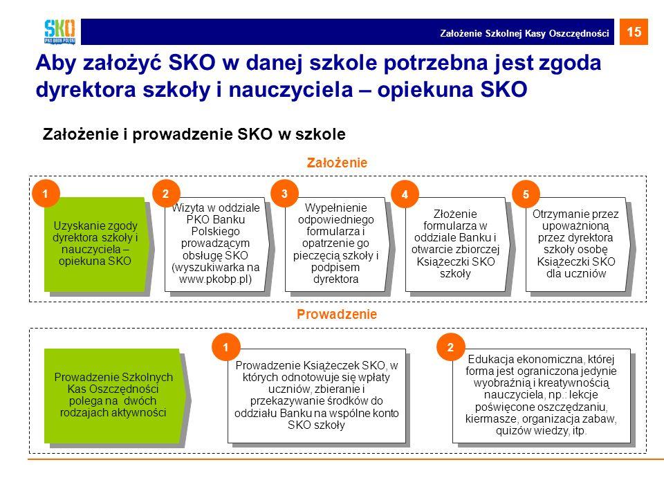 Uzyskanie zgody dyrektora szkoły i nauczyciela – opiekuna SKO