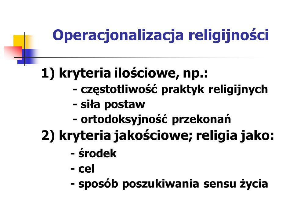 Operacjonalizacja religijności