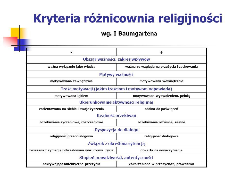 Kryteria różnicownia religijności