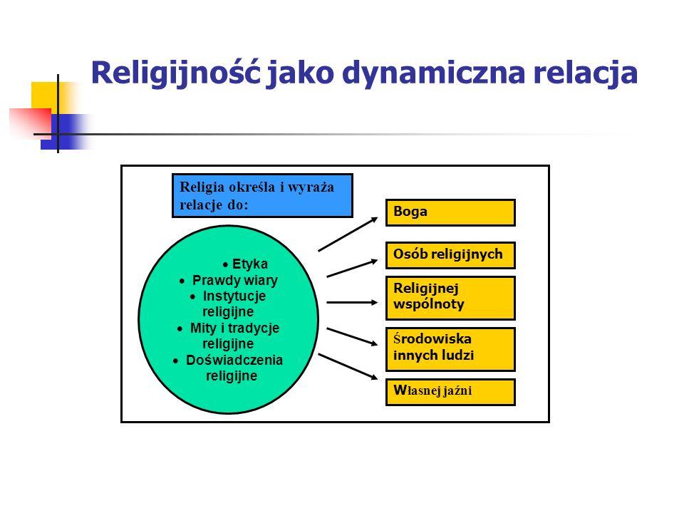 Religijność jako dynamiczna relacja