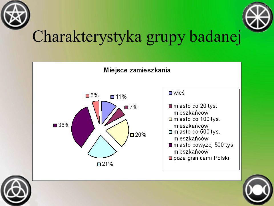 Charakterystyka grupy badanej