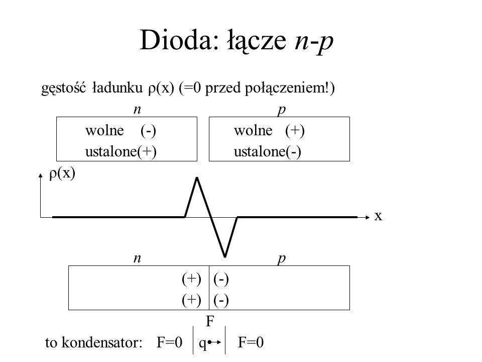 Dioda: łącze n-p gęstość ładunku ρ(x) (=0 przed połączeniem!) n p