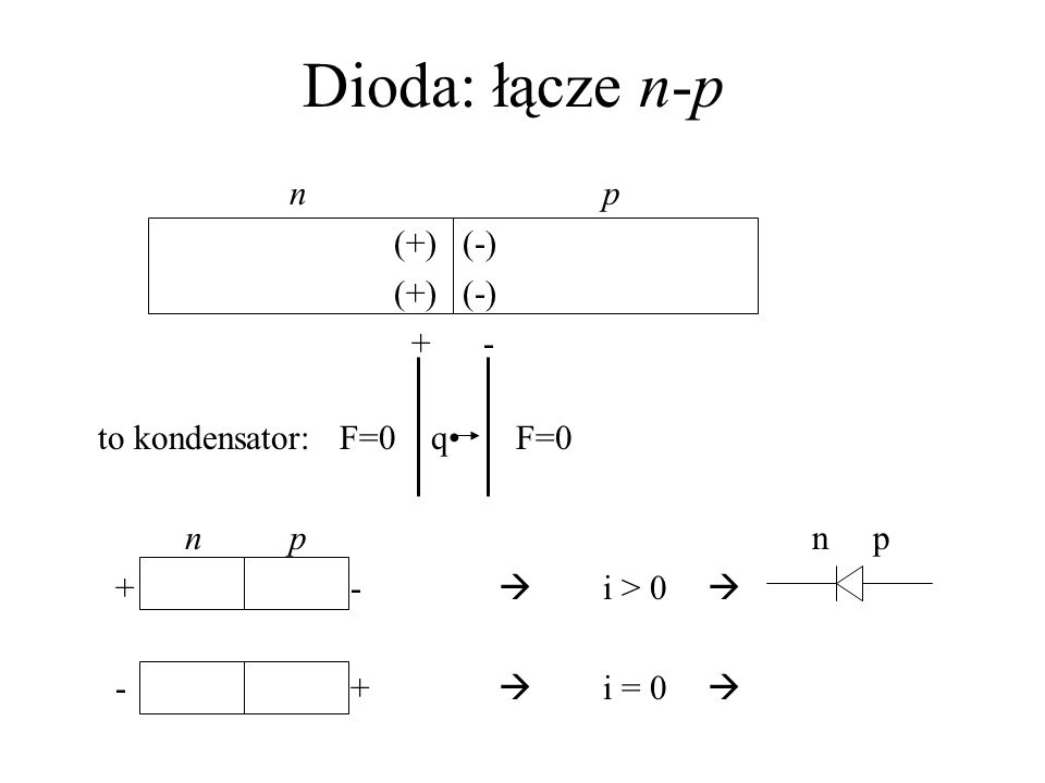Dioda: łącze n-p n p (+) (-) + - to kondensator: F=0 q• F=0 n p n p