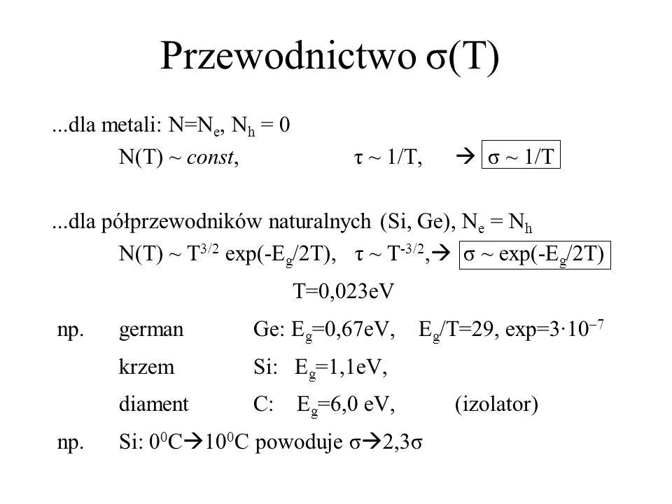 Przewodnictwo σ(T) ...dla metali: N=Ne, Nh = 0