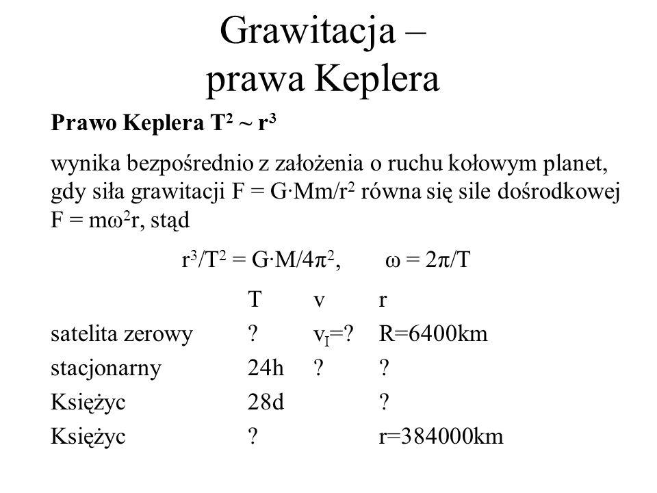Grawitacja – prawa Keplera