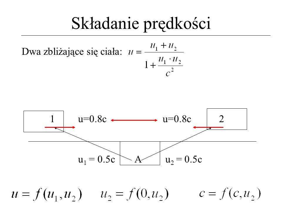 Składanie prędkości Dwa zbliżające się ciała: 1 u=0.8c u=0.8c 2