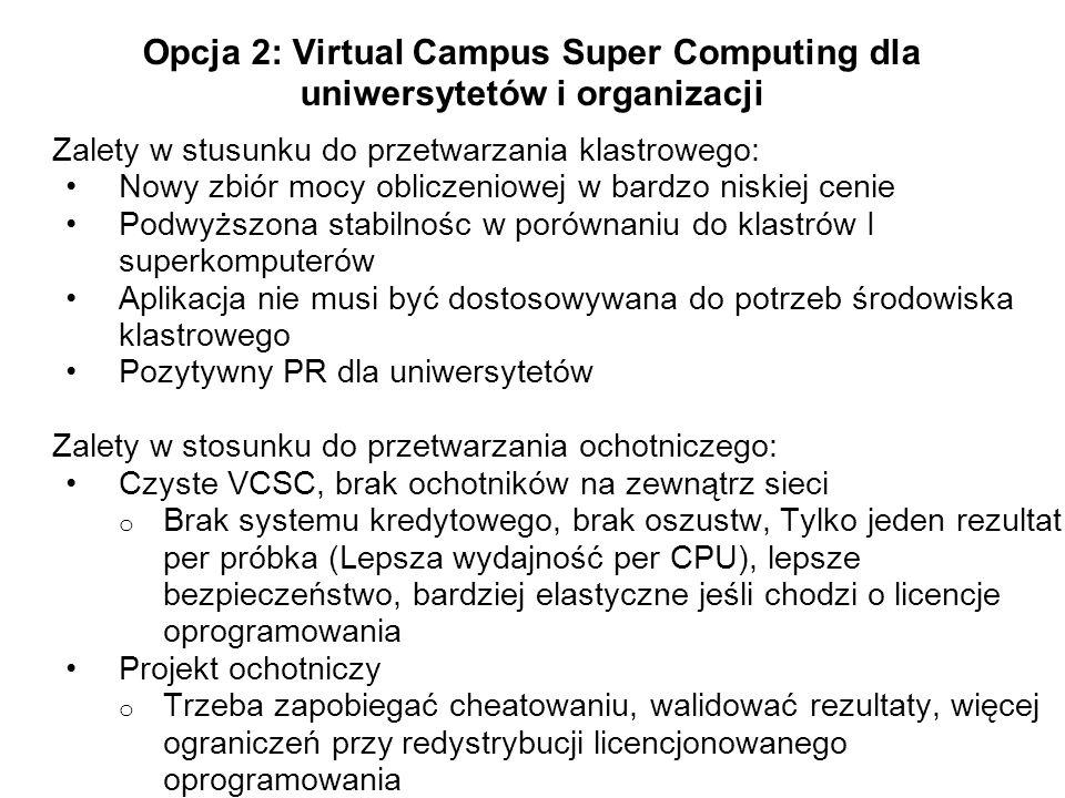 Opcja 2: Virtual Campus Super Computing dla uniwersytetów i organizacji