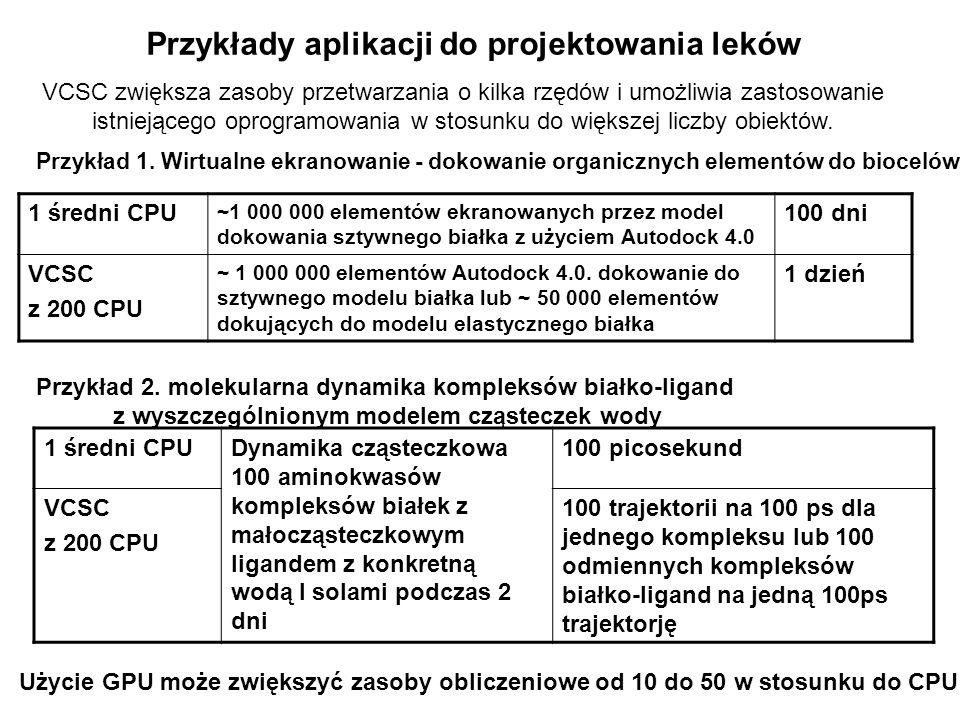 Przykłady aplikacji do projektowania leków