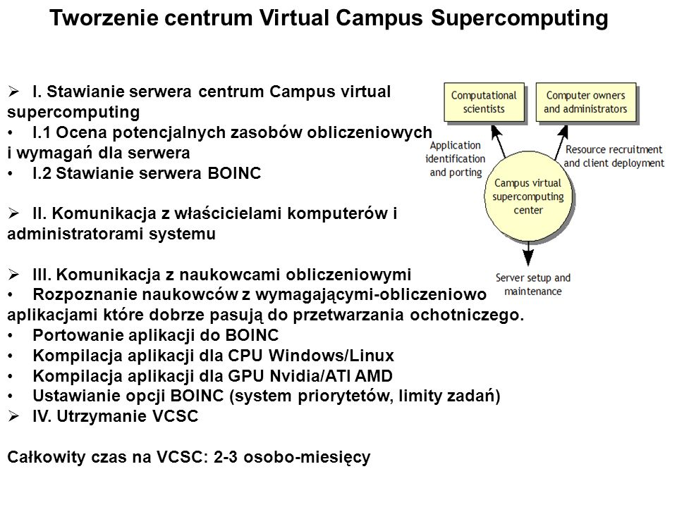 Tworzenie centrum Virtual Campus Supercomputing
