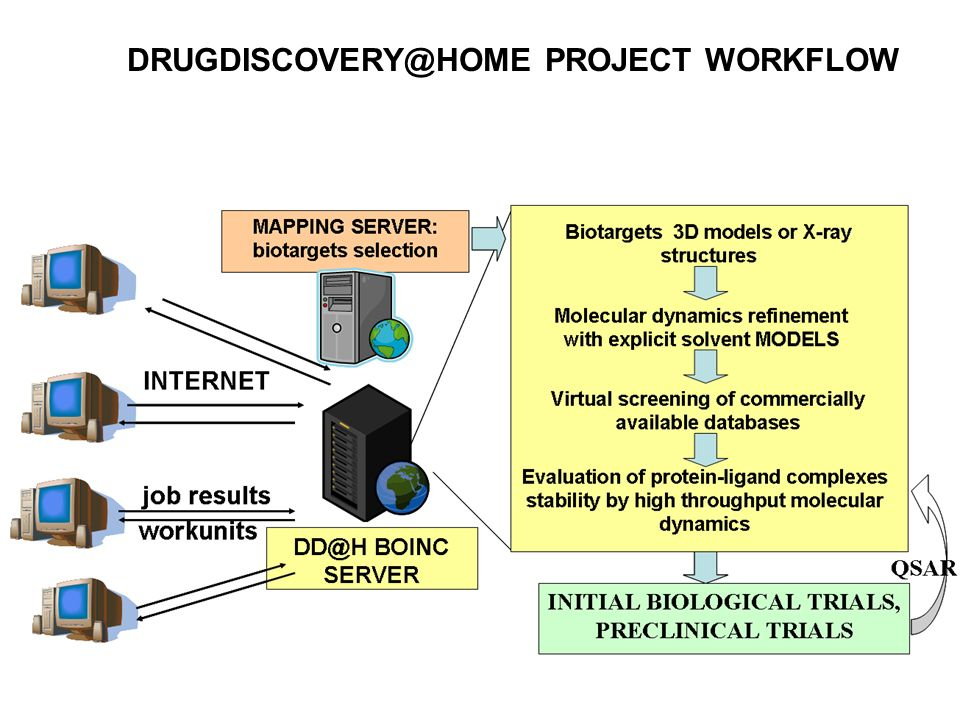 DRUGDISCOVERY@HOME PROJECT WORKFLOW
