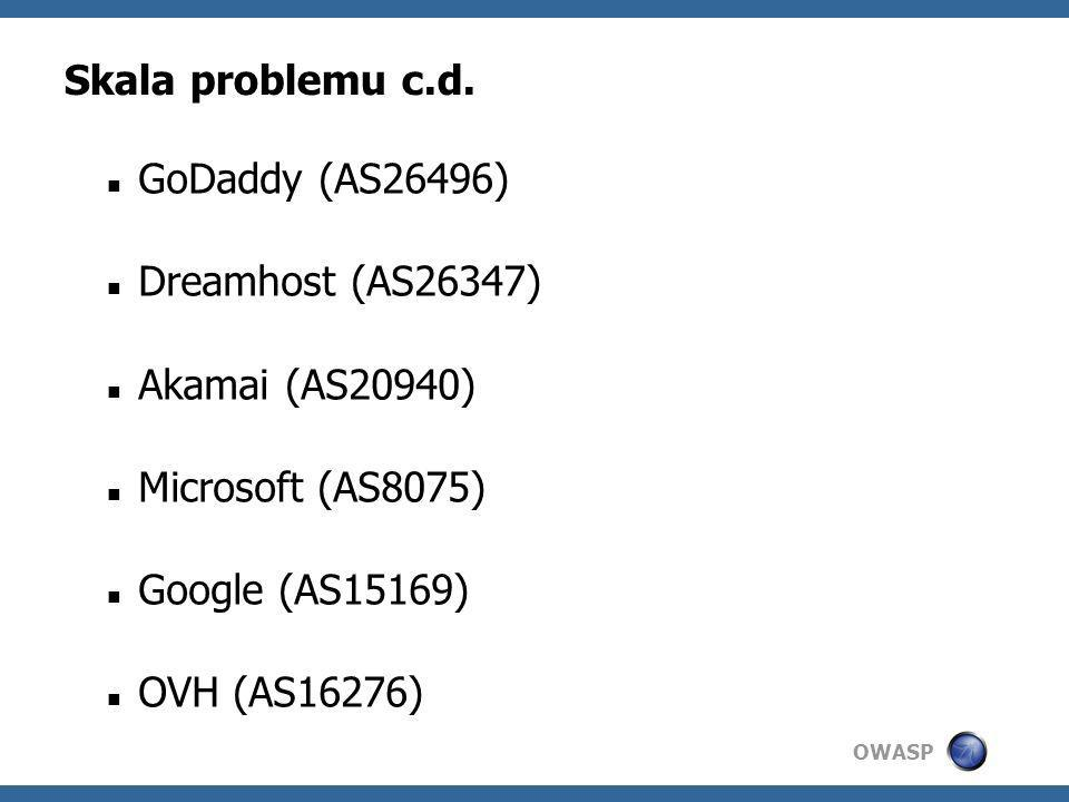 Skala problemu c.d. GoDaddy (AS26496) Dreamhost (AS26347) Akamai (AS20940) Microsoft (AS8075) Google (AS15169)