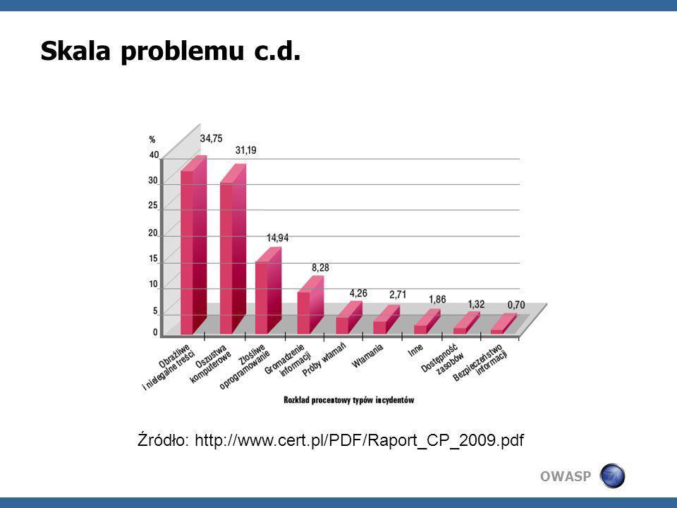 Skala problemu c.d. Źródło: http://www.cert.pl/PDF/Raport_CP_2009.pdf