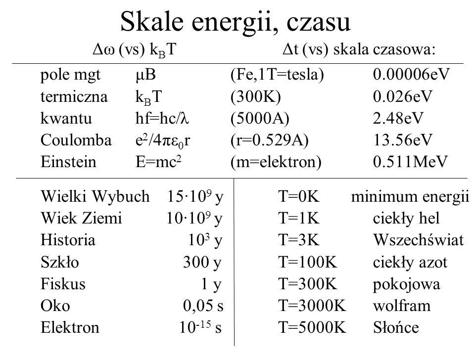 Skale energii, czasu Δω (vs) kBT Δt (vs) skala czasowa: