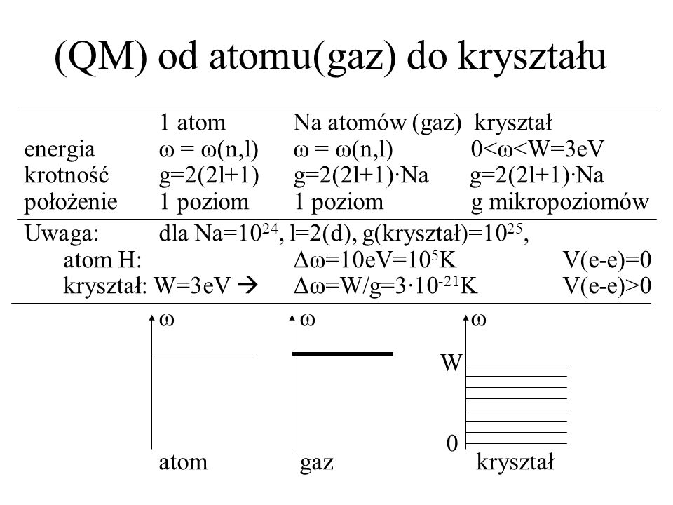 (QM) od atomu(gaz) do kryształu