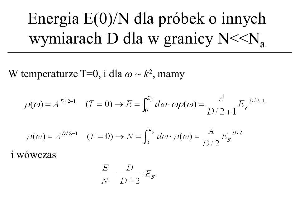 Energia E(0)/N dla próbek o innych wymiarach D dla w granicy N<<Na