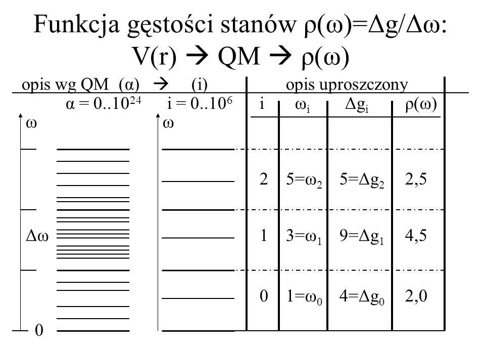Funkcja gęstości stanów ρ(ω)=Δg/Δω: V(r)  QM  ρ(ω)