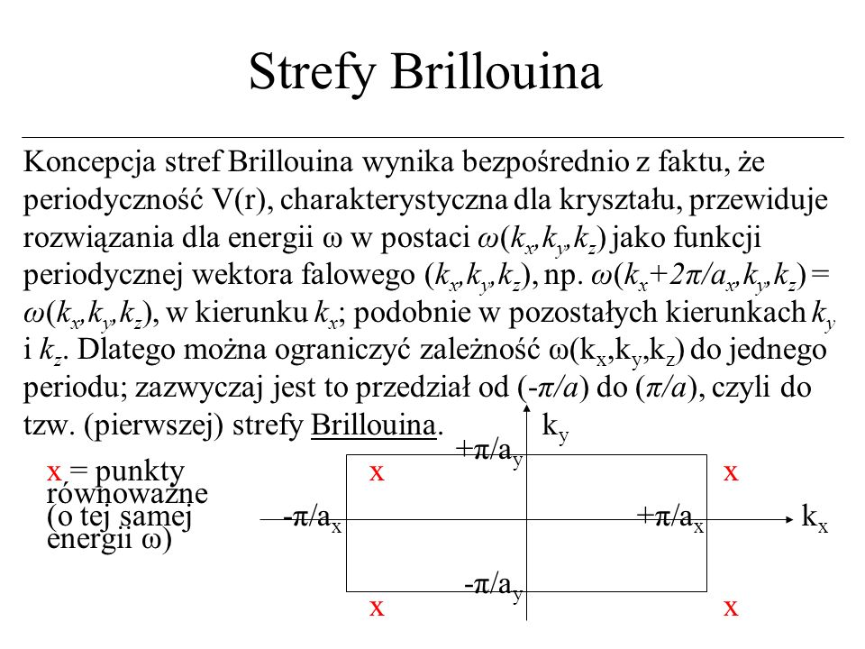 Strefy Brillouina
