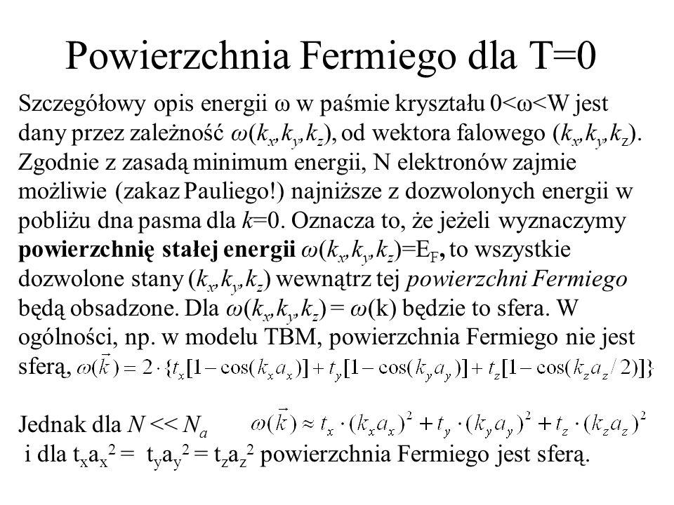 Powierzchnia Fermiego dla T=0