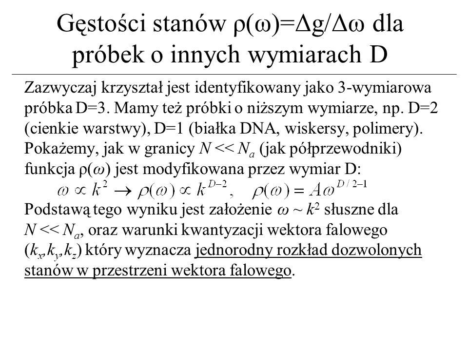 Gęstości stanów ρ(ω)=Δg/Δω dla próbek o innych wymiarach D