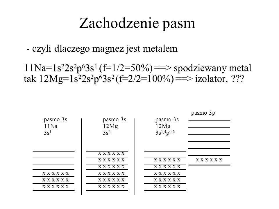 Zachodzenie pasm - czyli dlaczego magnez jest metalem