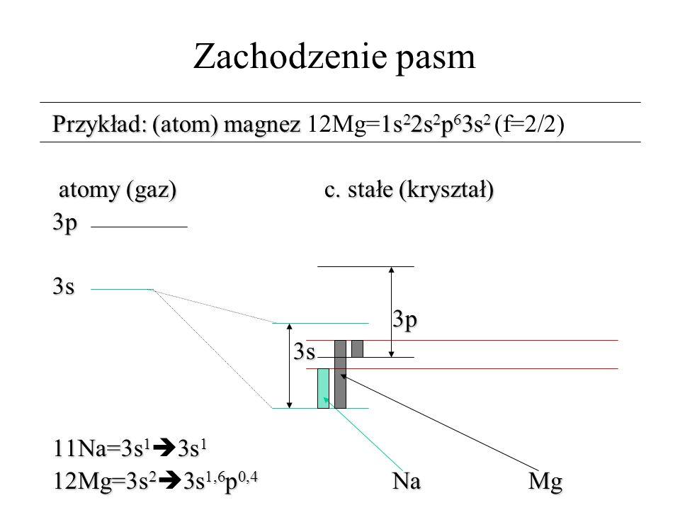 Zachodzenie pasm Przykład: (atom) magnez 12Mg=1s22s2p63s2 (f=2/2)