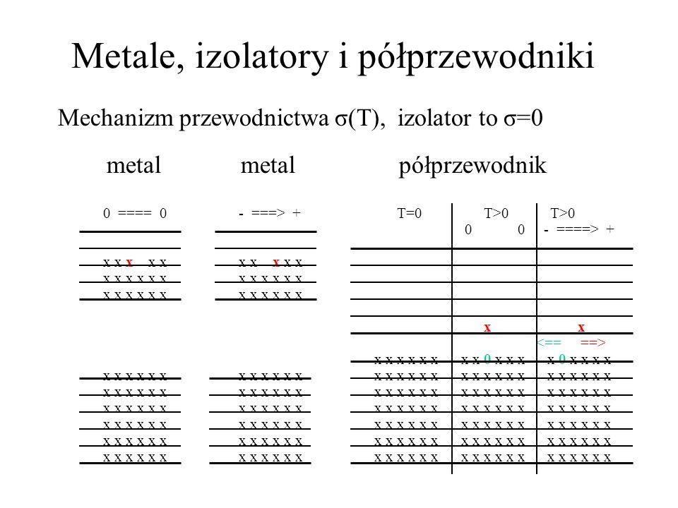 Metale, izolatory i półprzewodniki