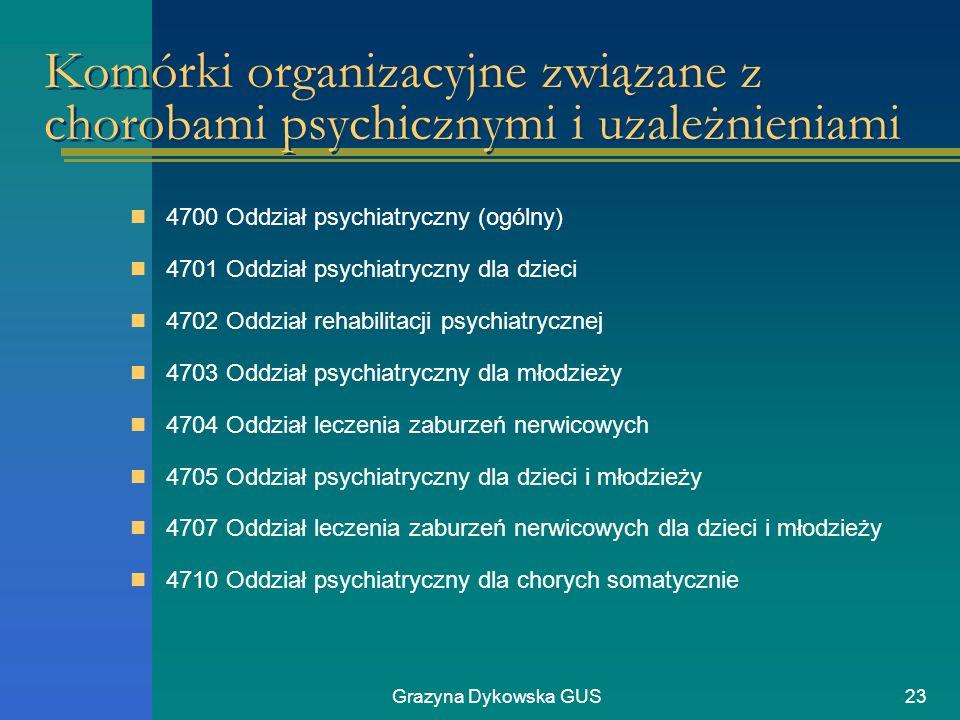 Komórki organizacyjne związane z chorobami psychicznymi i uzależnieniami