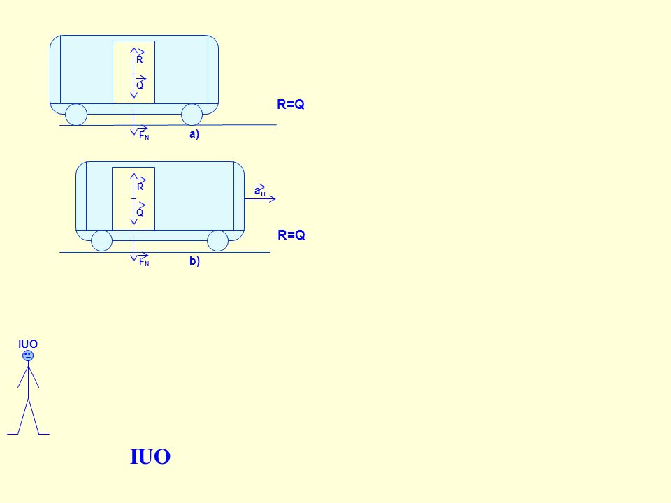 IUO R=Q R=Q .. a) au b) Względem IUO.