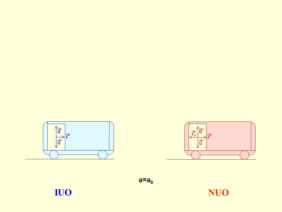 R R Fb Siły R i Q równoważą się więc też nie mają wpływu na ruch ciała. F F Q Q a=ab IUO NUO