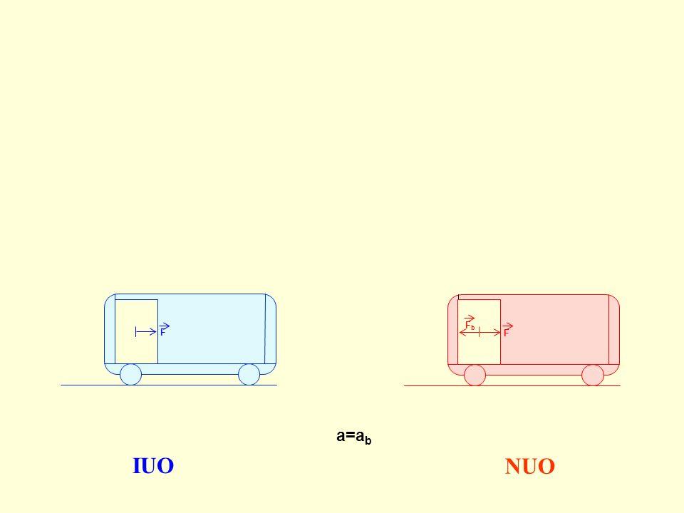 IUO NUO a=ab Wagon jako układ odniesienia też nie jest nam potrzebny.
