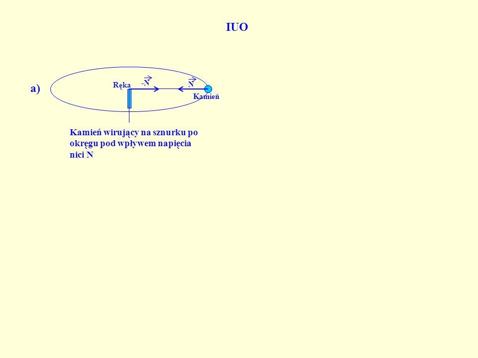 IUO N. -N. Kamień wirujący na sznurku po okręgu pod wpływem napięcia nici N. Kamień. a) Ręka.