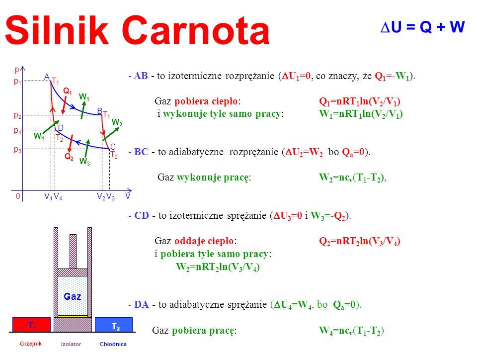 Silnik CarnotaDU = Q + W. A. B. C. D. T1. T2. p. V. V1. p1. p2. p3. p4. V4. V2. V3. Q1. Q2. W1. W2.